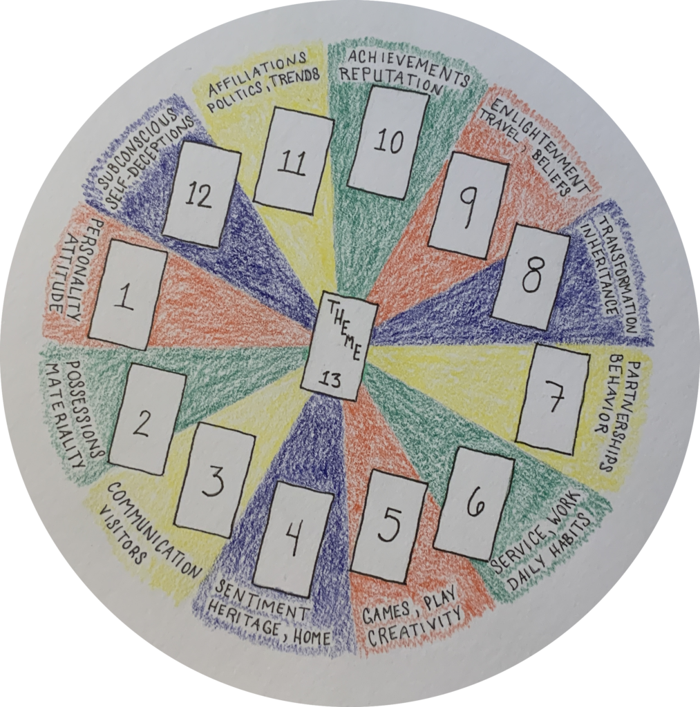 Layout of the 12-card astrological spread, with the cards arranged in a circle and a 13th card in the middle.